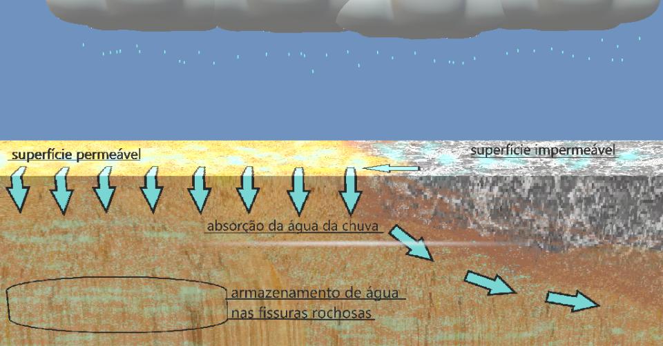 esquema-aquifero