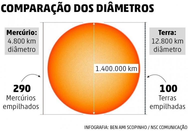 Transito_Mercurio_DIAMETROS